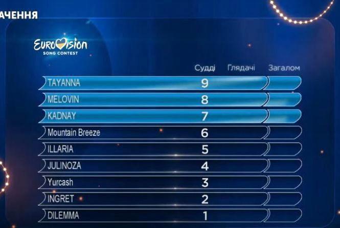 Хто вони, переможці другого нацвідбору Євробачення?