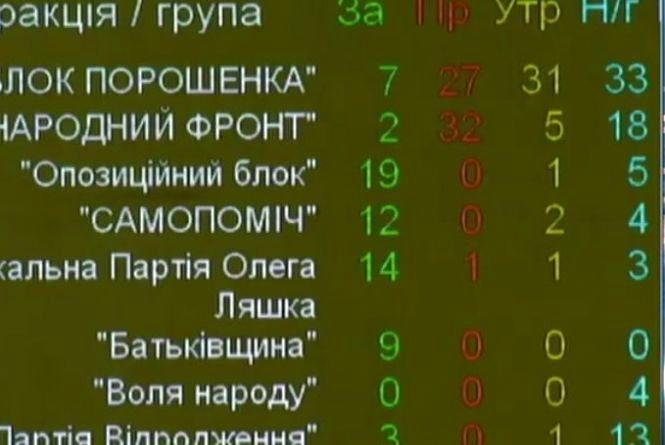 Верховна Рада не дала голосів за відставку Прем'єр-міністра Гройсмана